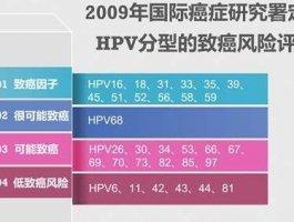 hpv检测阳性什么意思?其实你不用过于担心