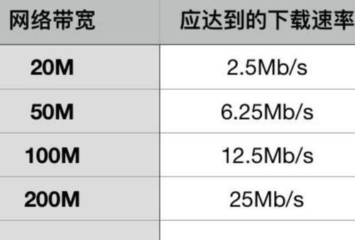 你家50M宽带速度如何? 第1张